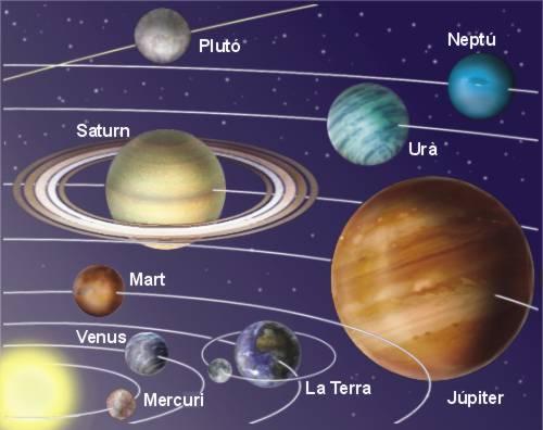 astre del sistema solar pluto i eris giren al voltant del sol en